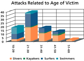 ' ' from the web at 'http://sharkresearchcommittee.com/images/attacks_age_graph.jpg'