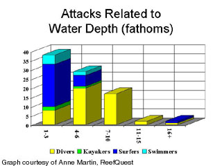 ' ' from the web at 'http://sharkresearchcommittee.com/images/attacks_related_to_water_de.jpg'
