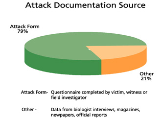 ' ' from the web at 'http://sharkresearchcommittee.com/images/data_sources.jpg'