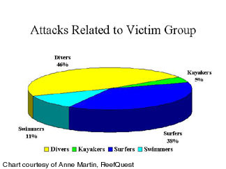 ' ' from the web at 'http://sharkresearchcommittee.com/images/victim_group_chart.jpg'